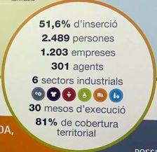 Ocupació indústria